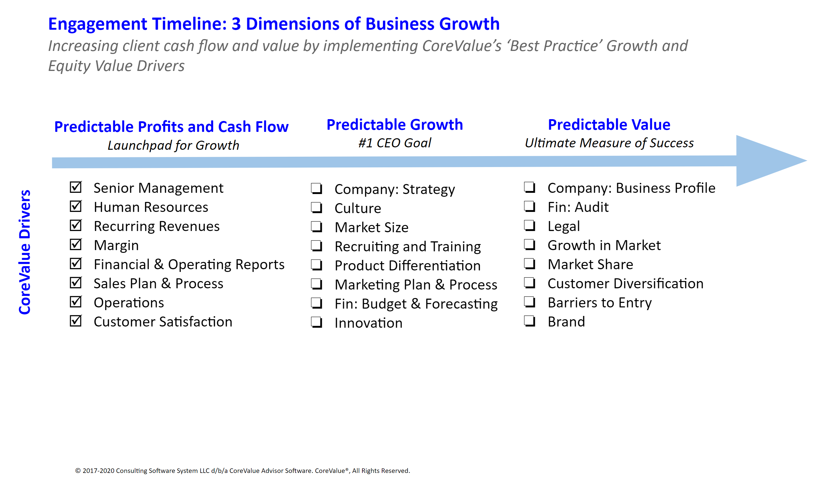 3 Dimensions of Growth Engagement Timeline