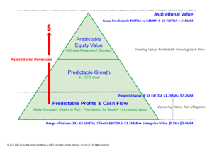 3 Dimensions of Growth with Aspirational Value