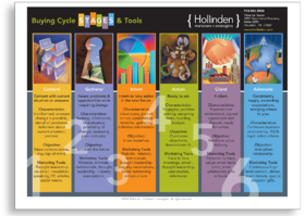 Buying Cycle Hollinden