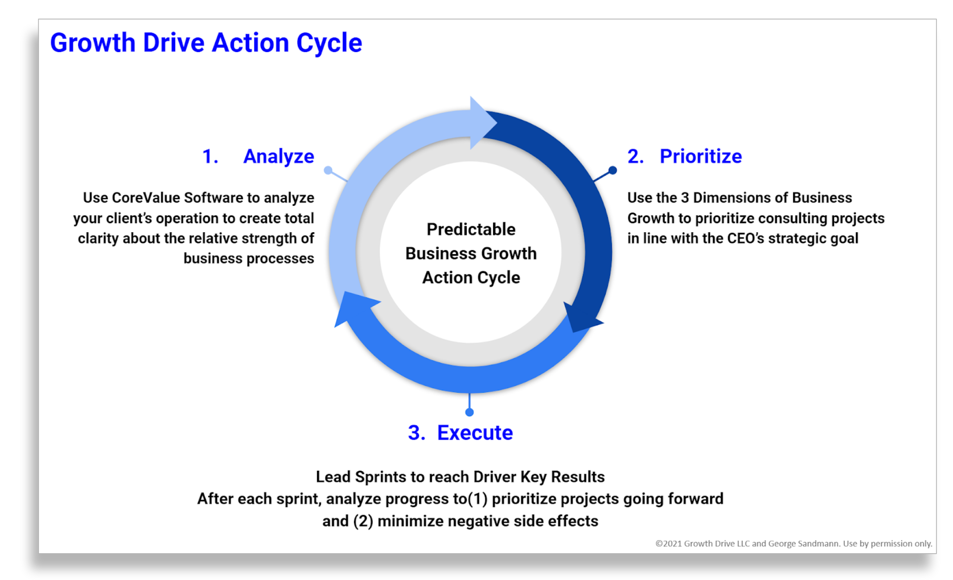 Growth Drive Action Cycle-3