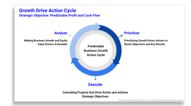 Growth Drive Action Cycle